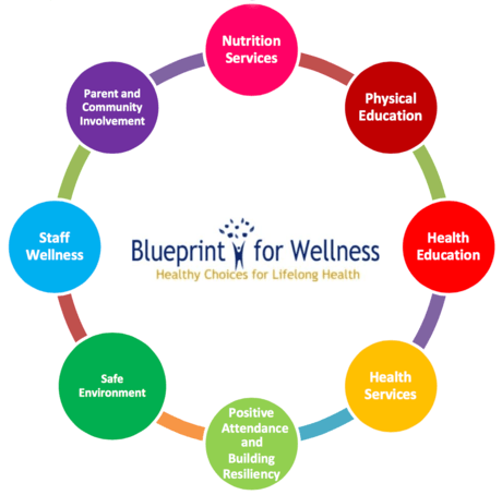Blueprint%20for%20Wellness_circleGraphic_.png